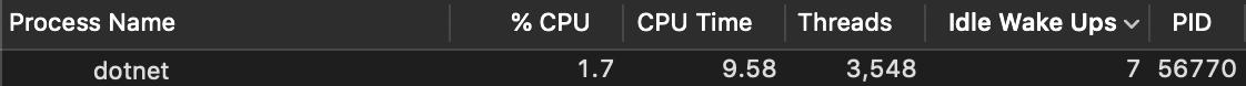 Starvation CPU status