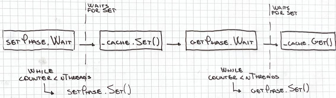 Thread - ManualResetEventSlim signaling