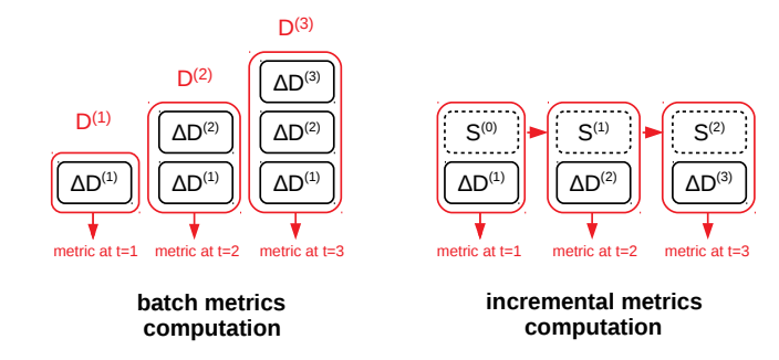 Incremental metrics computation deltas