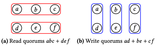 2 by 3 grid quorum system Q2×3