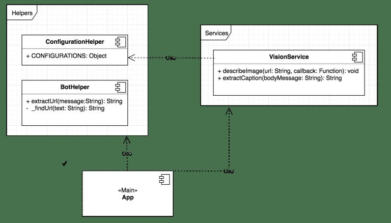 Universal bot development using NodeJs