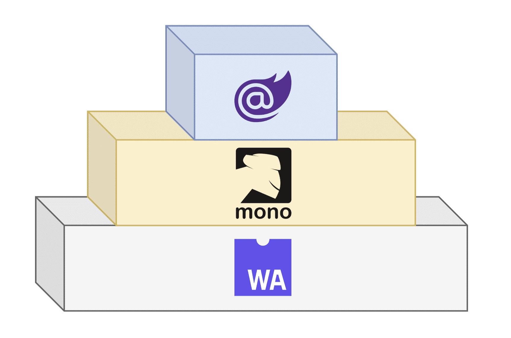 web assembly blazor